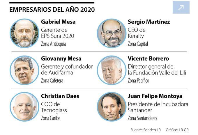 Empresarios reconocidos por el diario La República
